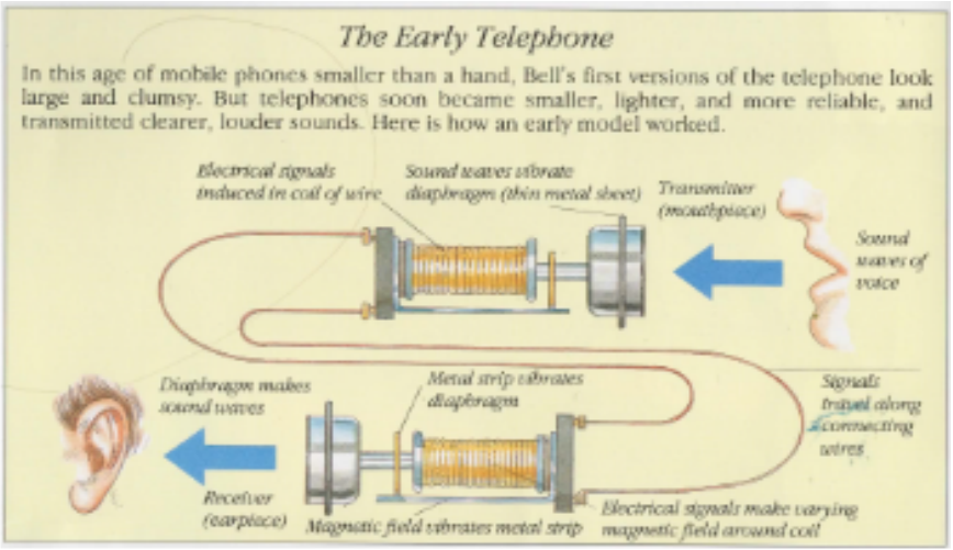The earliest telephone
