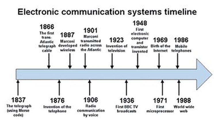Communication Timeline - Communication Advances Transformed America